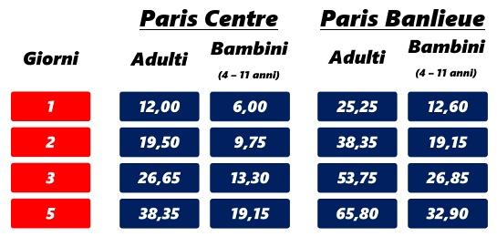 Costo (in euro) del forfait Paris Visite. Tariffe valide a partire dall'1 Agosto 2017