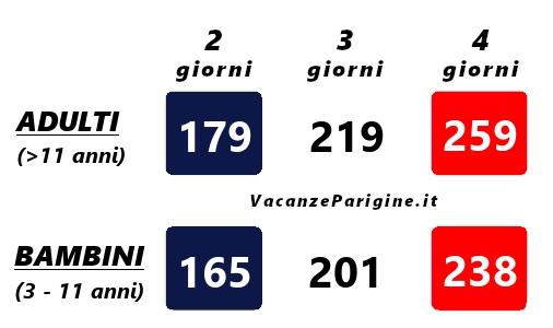 Costo (€) dei biglietti pluri – giornalieri