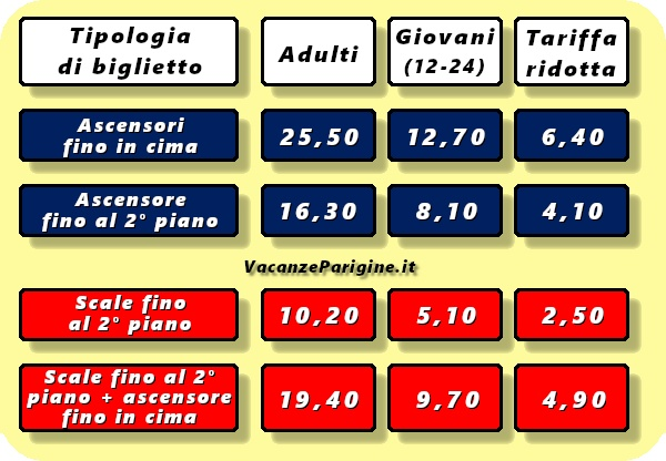 Le tariffe (in €) a partire dal 14 gennaio 2019