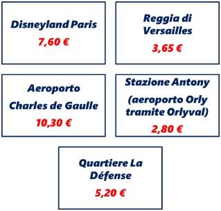 Costo dei biglietti origine – destinazione fra Parigi e le principali mete turistiche a partire dall'1 Agosto 2017