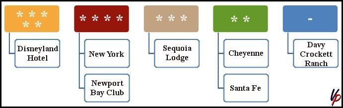 La classificazione degli hotel ufficiali Disney