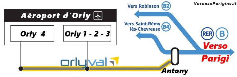 Schema combinato dell'Orlyval fra l'aeroporto e la stazione Antony e del RER B da / verso Parigi