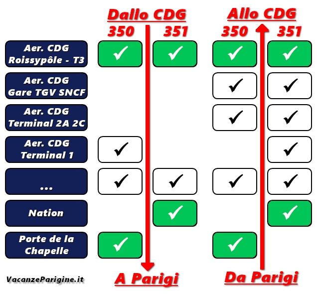 I capolinea (in verde) e le principali fermate dei bus 350 e 351 fra Parigi e l'aeroporto CDG e viceversa
