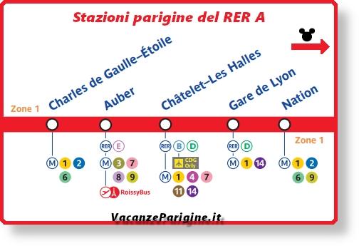 Le stazioni parigine al servizio della linea A del RER
