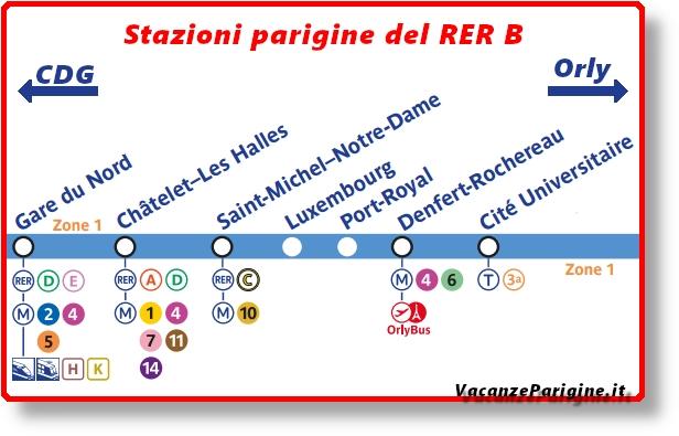 Le stazioni parigine al servizio del RER B