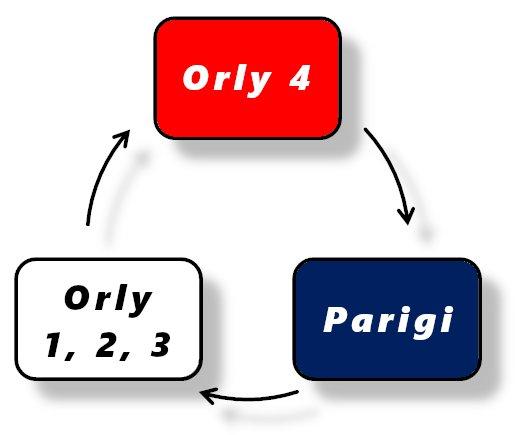 Lo schema del percorso dell'Orlybus
