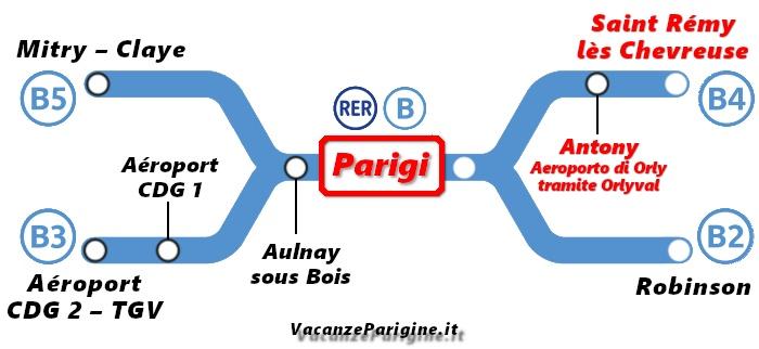 Schema della linea B del RER con l'indicazione dei suoi capolineae della stazione Antony dove effettuare lo scambio con l'Orlyval