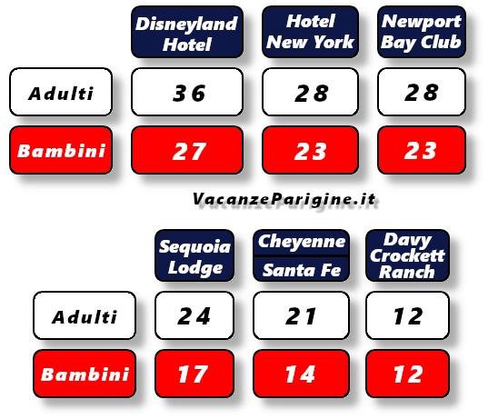 Costo (in €) della formula Prima Colazione per ogni persona e notte prenotata (per gli arrivi dal 2 aprile 2020 al 31 marzo 2021)
