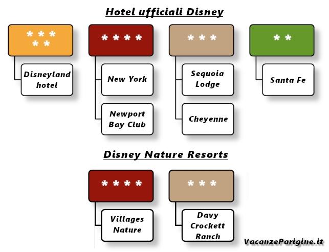 La distinzione fra gli hotel ufficiali Disney e i Disney Nature Resorts